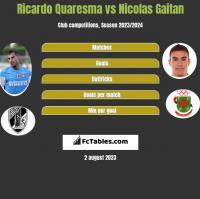 Ricardo Quaresma vs Nicolas Gaitan h2h player stats