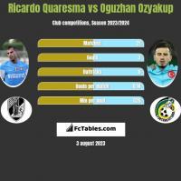 Ricardo Quaresma vs Oguzhan Ozyakup h2h player stats
