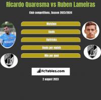 Ricardo Quaresma vs Ruben Lameiras h2h player stats