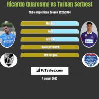 Ricardo Quaresma vs Tarkan Serbest h2h player stats