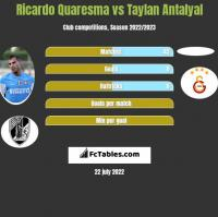 Ricardo Quaresma vs Taylan Antalyal h2h player stats