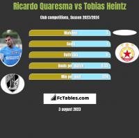 Ricardo Quaresma vs Tobias Heintz h2h player stats