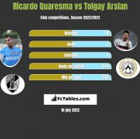 Ricardo Quaresma vs Tolgay Arslan h2h player stats