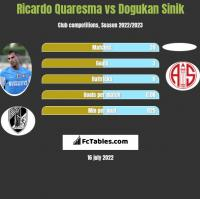 Ricardo Quaresma vs Dogukan Sinik h2h player stats