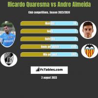 Ricardo Quaresma vs Andre Almeida h2h player stats