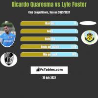 Ricardo Quaresma vs Lyle Foster h2h player stats