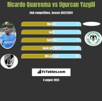 Ricardo Quaresma vs Ugurcan Yazgili h2h player stats