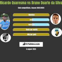 Ricardo Quaresma vs Bruno Duarte da Silva h2h player stats