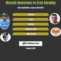 Ricardo Quaresma vs Eren Karadag h2h player stats