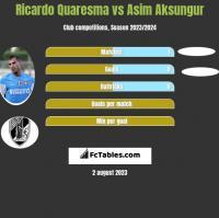 Ricardo Quaresma vs Asim Aksungur h2h player stats