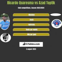Ricardo Quaresma vs Azad Toptik h2h player stats
