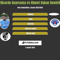 Ricardo Quaresma vs Ahmet Hakan Demirli h2h player stats