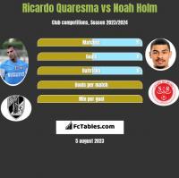 Ricardo Quaresma vs Noah Holm h2h player stats