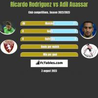 Ricardo Rodriguez vs Adil Auassar h2h player stats