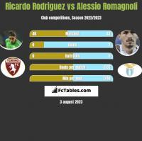 Ricardo Rodriguez vs Alessio Romagnoli h2h player stats