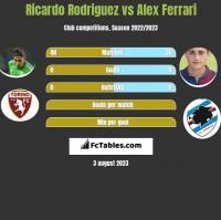 Ricardo Rodriguez vs Alex Ferrari h2h player stats