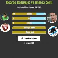Ricardo Rodriguez vs Andrea Conti h2h player stats
