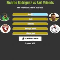 Ricardo Rodriguez vs Bart Vriends h2h player stats
