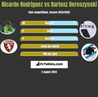 Ricardo Rodriguez vs Bartosz Bereszynski h2h player stats