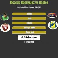 Ricardo Rodriguez vs Bastos h2h player stats