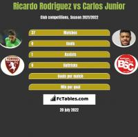 Ricardo Rodriguez vs Carlos Junior h2h player stats