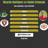Ricardo Rodriguez vs Daniel Schwaab h2h player stats