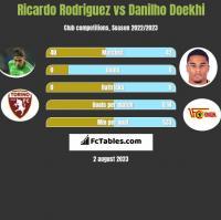 Ricardo Rodriguez vs Danilho Doekhi h2h player stats