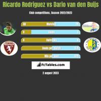 Ricardo Rodriguez vs Dario van den Buijs h2h player stats