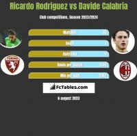 Ricardo Rodriguez vs Davide Calabria h2h player stats
