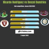 Ricardo Rodriguez vs Denzel Dumfries h2h player stats