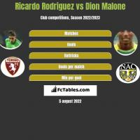 Ricardo Rodriguez vs Dion Malone h2h player stats