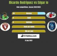 Ricardo Rodriguez vs Edgar Ie h2h player stats
