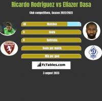 Ricardo Rodriguez vs Eliazer Dasa h2h player stats