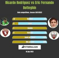 Ricardo Rodriguez vs Eric Fernando Botteghin h2h player stats