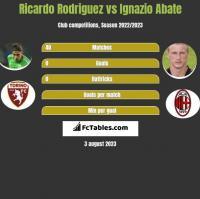 Ricardo Rodriguez vs Ignazio Abate h2h player stats