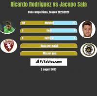 Ricardo Rodriguez vs Jacopo Sala h2h player stats