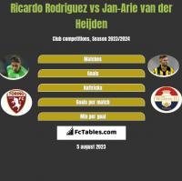 Ricardo Rodriguez vs Jan-Arie van der Heijden h2h player stats