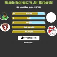 Ricardo Rodriguez vs Jeff Hardeveld h2h player stats