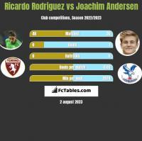 Ricardo Rodriguez vs Joachim Andersen h2h player stats