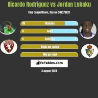 Ricardo Rodriguez vs Jordan Lukaku h2h player stats