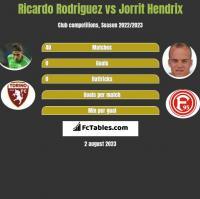 Ricardo Rodriguez vs Jorrit Hendrix h2h player stats