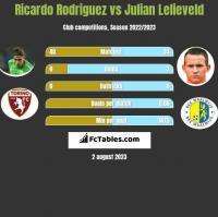 Ricardo Rodriguez vs Julian Lelieveld h2h player stats