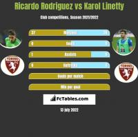 Ricardo Rodriguez vs Karol Linetty h2h player stats
