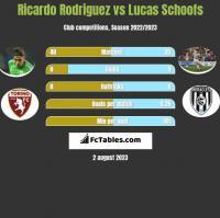 Ricardo Rodriguez vs Lucas Schoofs h2h player stats