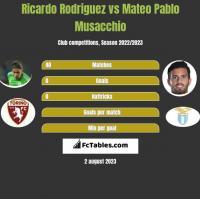 Ricardo Rodriguez vs Mateo Pablo Musacchio h2h player stats