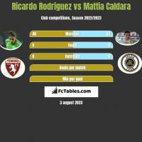 Ricardo Rodriguez vs Mattia Caldara h2h player stats