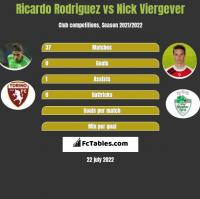 Ricardo Rodriguez vs Nick Viergever h2h player stats