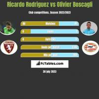 Ricardo Rodriguez vs Olivier Boscagli h2h player stats