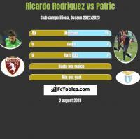 Ricardo Rodriguez vs Patric h2h player stats