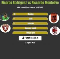 Ricardo Rodriguez vs Riccardo Montolivo h2h player stats